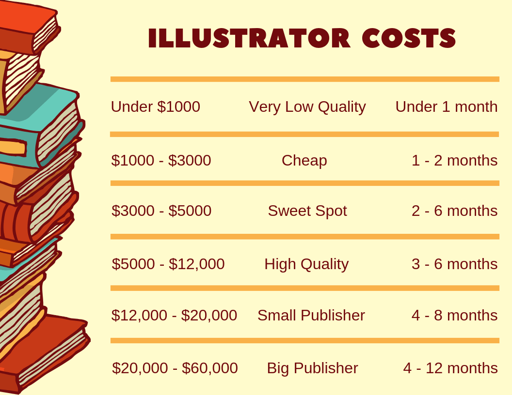 children's book illustrator costs
