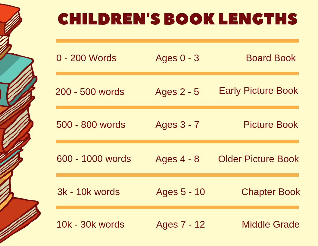 children's book lengths