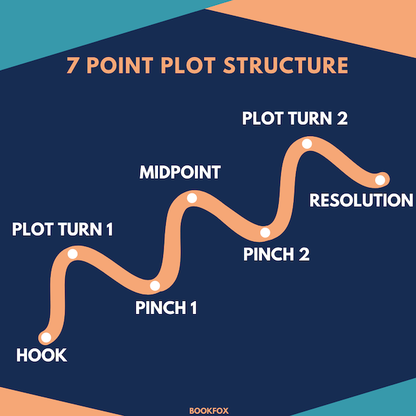 7 Point Plot Structure