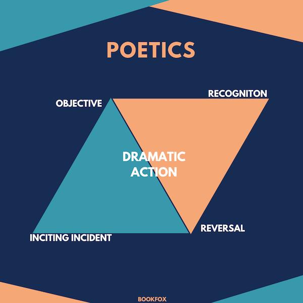 Aristotle Poetics Story Structure