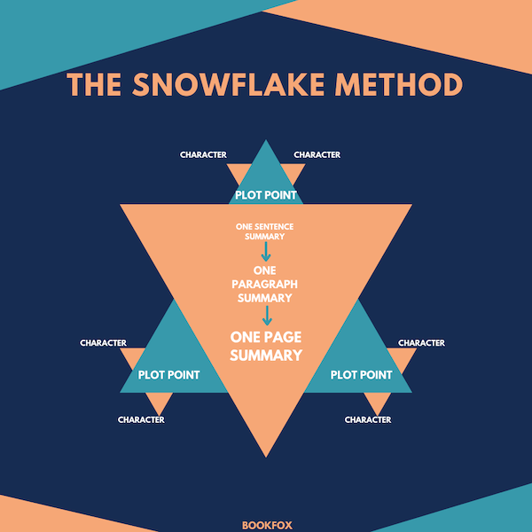 Snowflake Method of Story Narrative