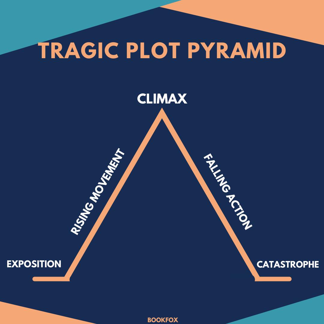 Tragic Plot Pyramid
