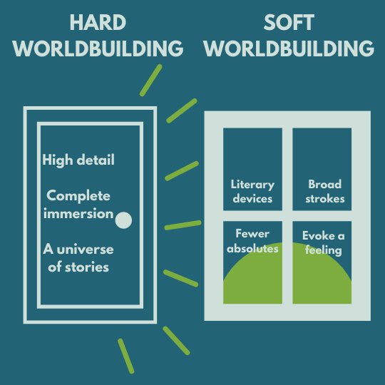 comparison of hard versus soft styles of creating a world