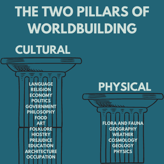 two pillars of worldbuilding are cultural and physical